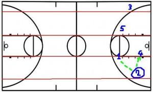 jeu transition offensive basketball jouer 4 ou 1 david bonnel